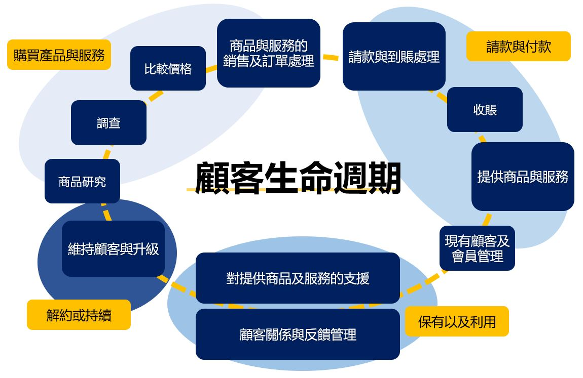 TW CX blog graph